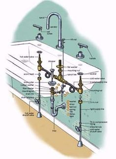 How to fix (or replace) a bathroom faucet.