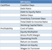 Well, what are they, you may ask? KPI stands for Key Performance Indicator and generally they are used for performance measurement or setting targets as part of strategic goals within your business. Using 15 standard accounting ratios such as Working Capital, Return on Assets and Inventory Turnover, Calxa is now equipping you with a default set of KPIs for easy reporting.