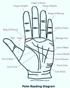 Fate lines good and bad points Weekly Astrology, Learn Astrology, 2018 Astrology, Palm Reading Charts, Palm Lines, Birth Chart, Palmistry, The Help, How To Draw Hands