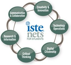 National Educational Technology Standards for Students Instructional Technology, Instructional Design, Educational Technology, Technology Lessons, Technology Integration, Teacher Education, Teacher Resources, Computer Teacher, Computer Lab