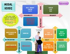 Modal verbs past and present tense mind map another great mind map idea!