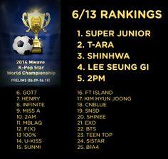 [Event] Super Junior Leaps to 1st in 2014 Mwave K-Pop Star World Championships