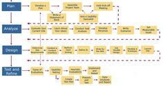 Usability.gov User Centered Design Process
