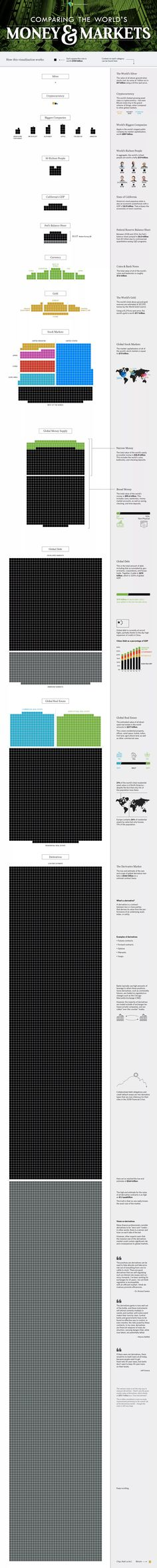 ¿Cuánto dinero hay en el mundo entero? La respuesta en un solo gráfico - elEconomista.es