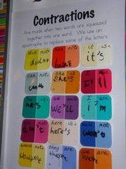 do. http://media-cache8.pinterest.com/upload/153263193538478839_kjjVbKmM_f.jpg allybp literacy charts