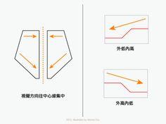 淺談模型刻線的佈局 02 Gundam Tutorial, Gundam Art, Gundam Model, Robot, Model Kits, How To Make, Scale Model, Modeling, Wings