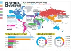 Official languages of the United Nations.