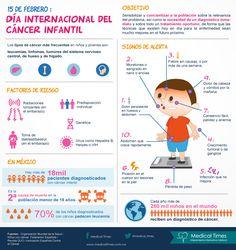 Día Internacional del Cáncer Infantil, Infografía médica en Medical Times