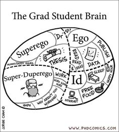 "The only falsity is how big ""ego"" is.  Everyone knows that grad school destroys that."