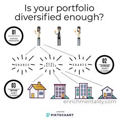 Is your portfolio diversified enough? In His Time, Investment Portfolio, Humility, Outlines, Infographic, Finance, Investing, Stage, Infographics