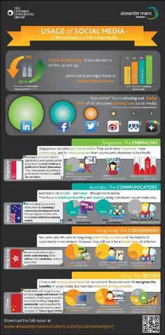 APAC Social Media Usage Infographic