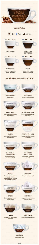 Теперь мынепросто обожаем кофе, ноивсе-все онем знаем. #Coffee