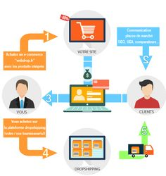 http://webdrop.fr/dropshipping-nouvelle-opportunite-marche-commerce/