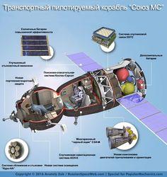 Экипаж Союза впервые за всё время полетов к МКС будет состоять из 2 человек – Cosmos