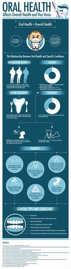 Oral Health #portland #dentist #oralhealth #tendercare