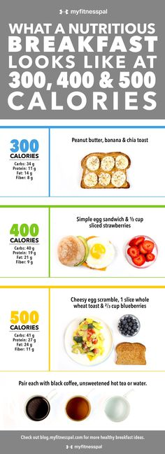 What a Nutritious Breakfast Looks Like at 300, 400 & 500 Calories [Infographic] | MyFitnessPal #healthymealplans