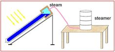 Solar Food Steamer