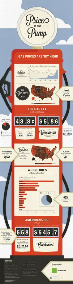 Soaring Gas Prices  #green #sustainability #rmogreen