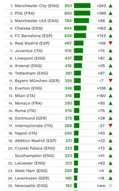Bala na agulha: City supera PSG em gastos e é elenco mais caro da história do futebol