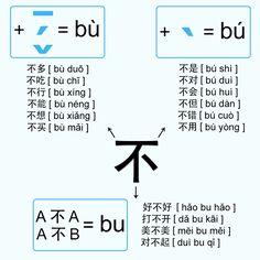 不  is pronounced as a fourth tone when it precedes the 1st, the 2nd and 3rd tone.  When it precedes a character pronounced as a 4th tone,...