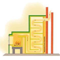 Den Grundkachelofen gibt es mit modular aufgebauten Grundofenfeuerräumen mit passender Grundofentür des Herstellers Brunner. Die Ofenhülle der Grundöfen ist zudem ebenfalls modular aufgebaut. Der komplette Grundofen kann somit mit handwerklichem Grundgeschick als Grundofenbausatz selbst aufgebaut werden.