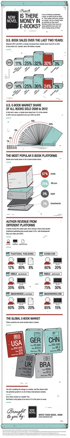 E-books: how much market share do they have? How are they growing? and who is making money out of them?