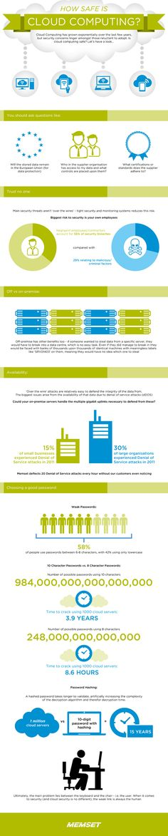 [ #infographic ] Cloud Security - How Safe is The Cloud?