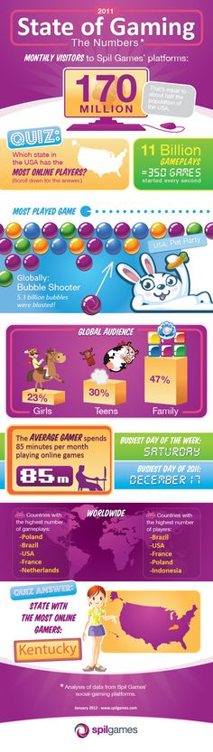 Infographic I did for Spil Games