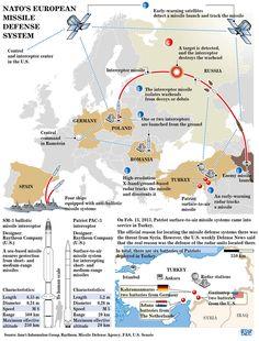 NATO's European missile defense system