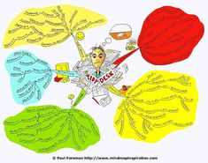 Tidy Desk Mind Map by Paul Foreman Mind Map Art, Mind Maps, Mind Map Examples, Productivity In The Workplace, Good Mental Health, Human Behavior, Writing Process, Coping Skills, Life Organization