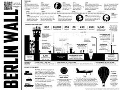 Students will analyze the information on Berlin Wall Inforgraphic to complete the connecting handout. I also included a QR Code the view the infographic in color.  Key Terms, Berlin Wall, Germany Reunification, East Berlin, West Berlin, Soviet Union, Communism, JFK, John F Kennedy, Ronald Reagan, Cold War