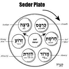 The Passover Seder Plate Arrangement