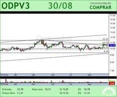 ODONTOPREV - ODPV3 - 30/08/2012 #ODPV3 #analises #bovespa