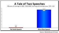 DOUBLE STANDARD: ABC, CBS, NBC offer Pro-Hillary Khizr Khan-artist Receives 50x More Coverage Than Pat Smith, mother of Benghazi hero murdered by Hillary
