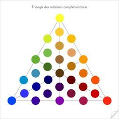 Triangles des relations complémentaires