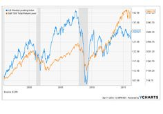 Leading indicator suggests heightened risk of bear market - MarketWatch