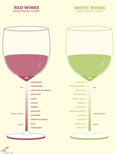 The only wine list you'll ever need – Drinks – # – Wine – The Effective Pictures We Offer You About healthy food vegan A … Homebrew Recipes, Wine Recipes, Wine Chart, Strawberry Wine, Chenin Blanc, Pinot Gris, Sweet Wine, Sauvignon Blanc, Cabernet Sauvignon