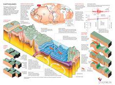 Beautiful lies - infographics inspirations: earthquakes infographics