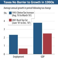 Taxes No Barrier to Growth in 1990s