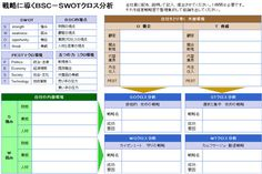 BSC-SWOT分析表