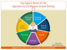 Monday Matters: Zig Ziglar's Wheel of Life – A Total-Life Approach To Setting Your Goals