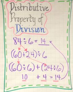 Distributive Property of Division - Anchor Chart