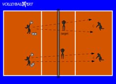 Great long list of Volleyball Drills.