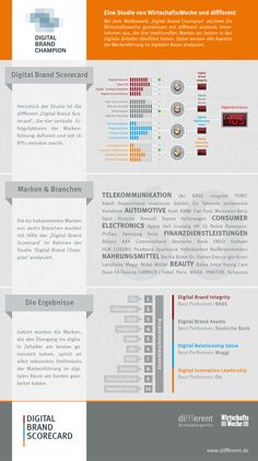 Digital Brand Scorecard: http://www.diffferent.de/assets/infografik-digital-brand-champion-2012.jpg