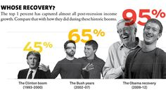 The top 1 percent has captured almost all post-recession income growth. Great Recession, Mother Jones, Teaching Tools, Civil Rights, Social Justice, Current Events, Happy Day, Obama, Chart