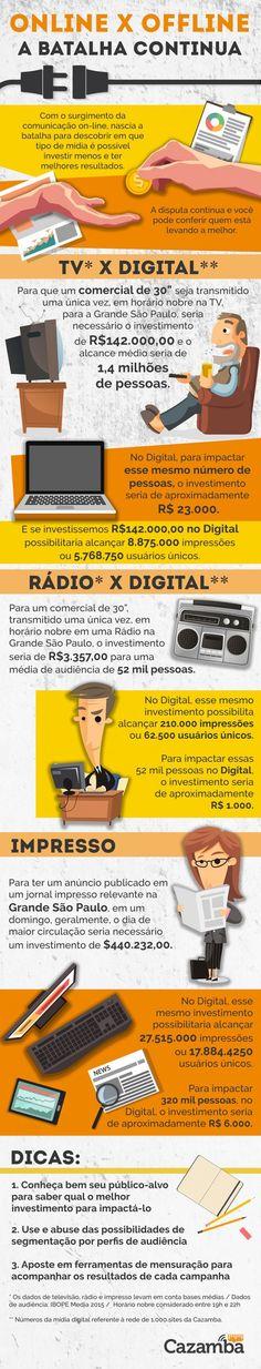 Batalha da publicidade: online vs offline - Notícias - Marketing - Administradores.com