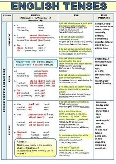 Verb tenses (table)