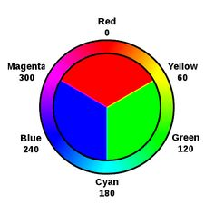 colour wheel rgb - Google Search