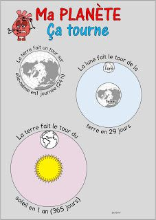 les planètes lapbook Solar System Mobile, Sistema Solar, Montessori, Joy, Cycle 2, Teaching, Education, Kids, Science