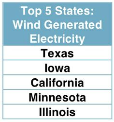 Learn more about wind energy with information and resources from Conservation Conversations!